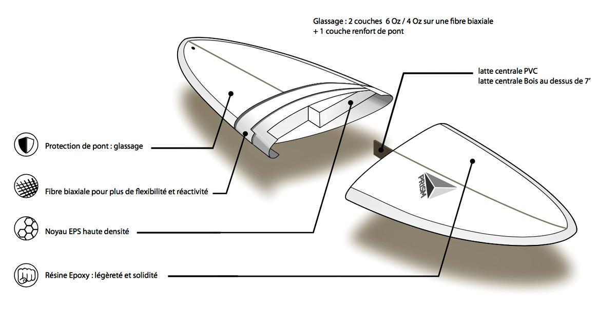 coupe planche de surf Prism Surfboards